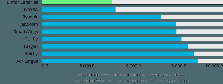 Динамика цен в зависимости от авиакомпании, совершающей перелет в Лансароте