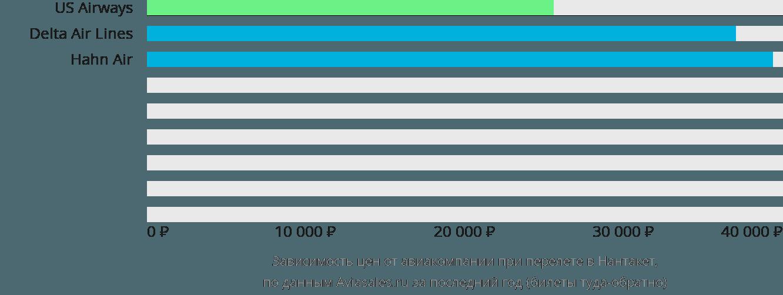 Динамика цен в зависимости от авиакомпании, совершающей перелет в Нантакет