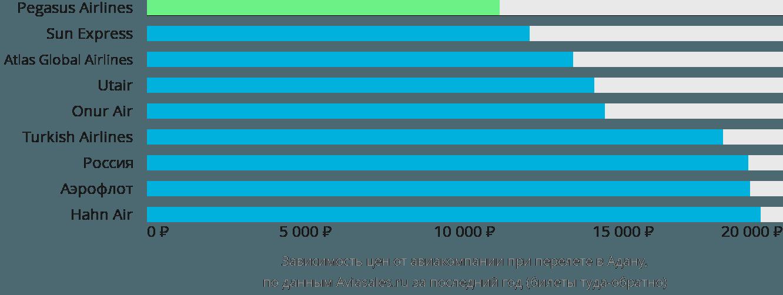 Динамика цен в зависимости от авиакомпании, совершающей перелет в Адану