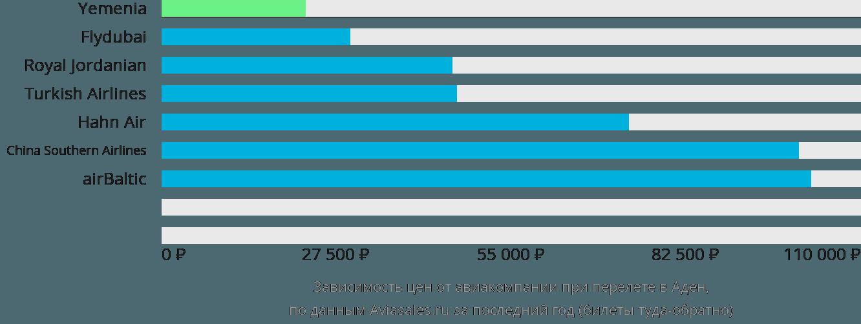 Динамика цен в зависимости от авиакомпании, совершающей перелет в Аден