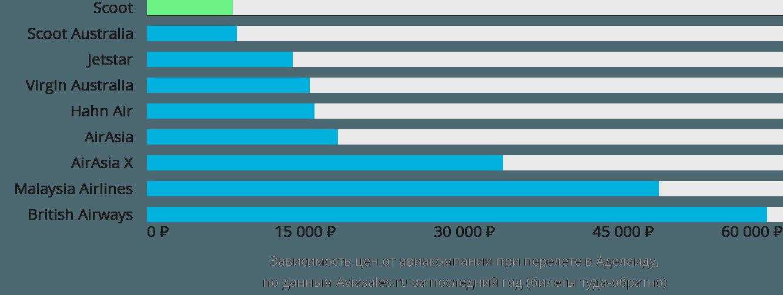 Динамика цен в зависимости от авиакомпании, совершающей перелет в Аделаиду