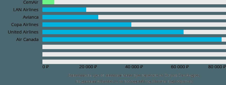 Динамика цен в зависимости от авиакомпании, совершающей перелет на Остров Сан-Андрес