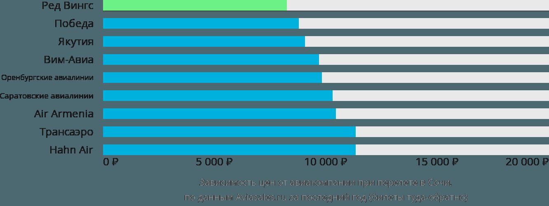 Динамика цен в зависимости от авиакомпании, совершающей перелет в Сочи