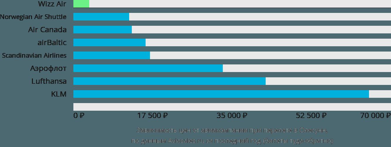 Динамика цен в зависимости от авиакомпании, совершающей перелет в Олесунн