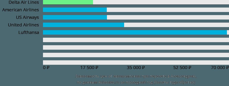 Динамика цен в зависимости от авиакомпании, совершающей перелет в Александрию