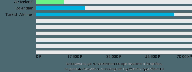Динамика цен в зависимости от авиакомпании, совершающей перелет в Акюрейри