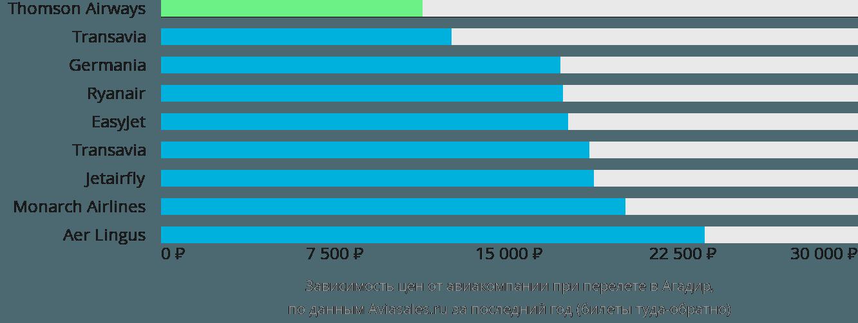 Динамика цен в зависимости от авиакомпании, совершающей перелет в Агадир
