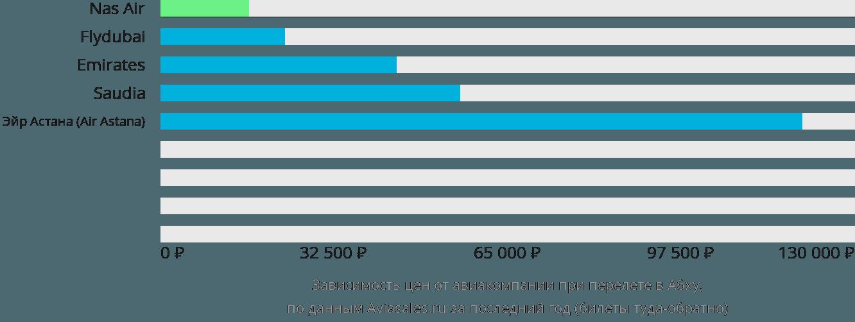 Динамика цен в зависимости от авиакомпании, совершающей перелет в Абху