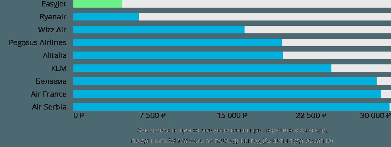 Динамика цен в зависимости от авиакомпании, совершающей перелет в Альгеро