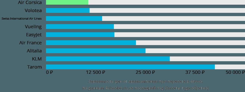 Динамика цен в зависимости от авиакомпании, совершающей перелет в Аяччо