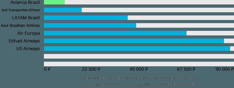 Динамика цен в зависимости от авиакомпании, совершающей перелет в Аракажу