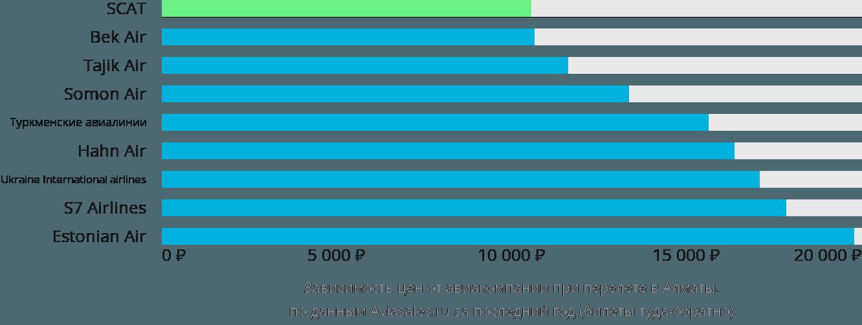 Динамика цен в зависимости от авиакомпании, совершающей перелет в Алматы