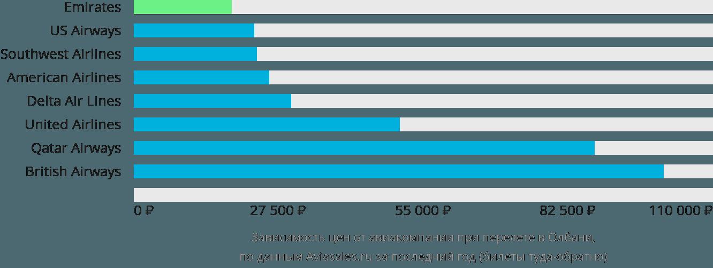 Динамика цен в зависимости от авиакомпании, совершающей перелет в Олбани
