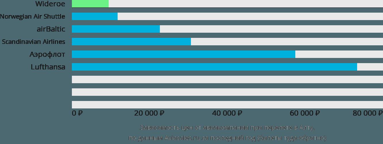 Динамика цен в зависимости от авиакомпании, совершающей перелет в Алту