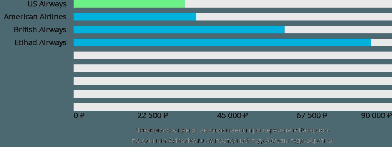 Динамика цен в зависимости от авиакомпании, совершающей перелет в Ватерло