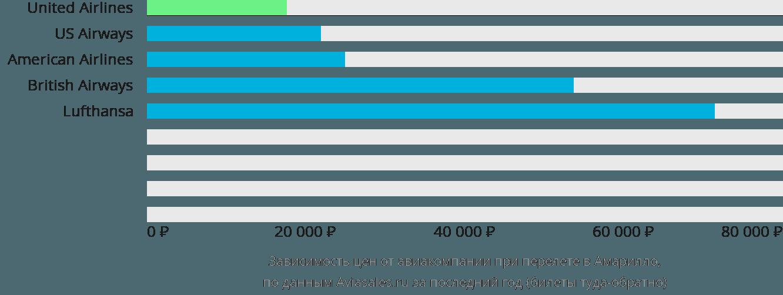 Динамика цен в зависимости от авиакомпании, совершающей перелет в Амарильо