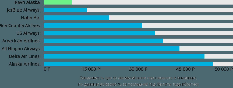 Динамика цен в зависимости от авиакомпании, совершающей перелет в Анкоридж