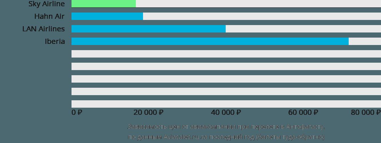 Динамика цен в зависимости от авиакомпании, совершающей перелет в Антофагасту