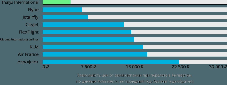 Динамика цен в зависимости от авиакомпании, совершающей перелет в Антверпен