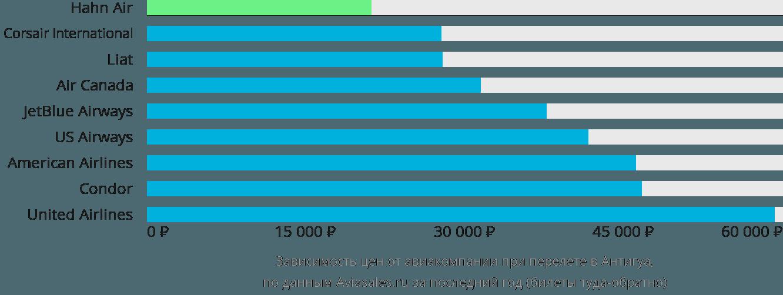 Динамика цен в зависимости от авиакомпании, совершающей перелет в Антигуа