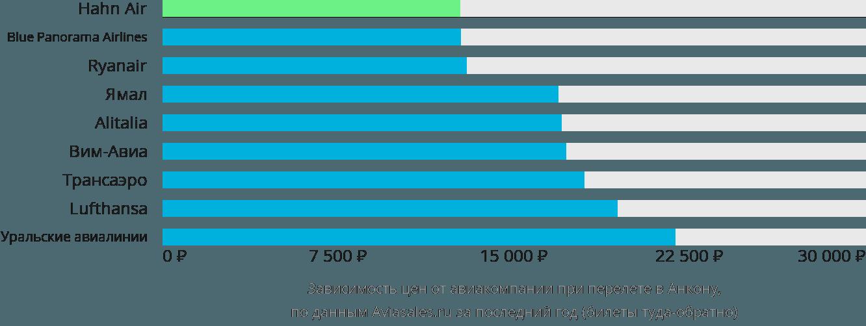Динамика цен в зависимости от авиакомпании, совершающей перелет в Анкону