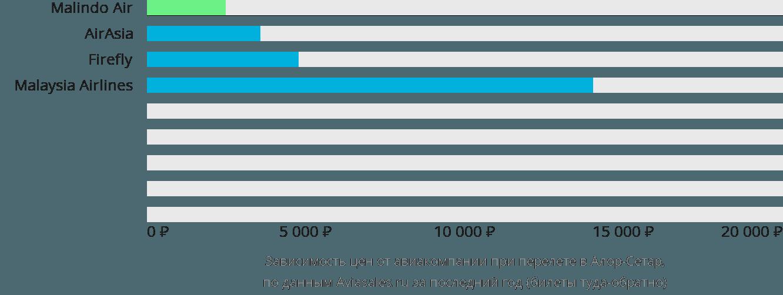 Динамика цен в зависимости от авиакомпании, совершающей перелет в Алор-Сетар