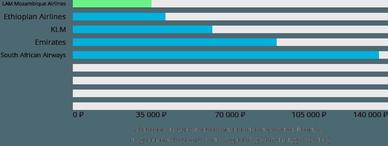 Динамика цен в зависимости от авиакомпании, совершающей перелет в Нампулу