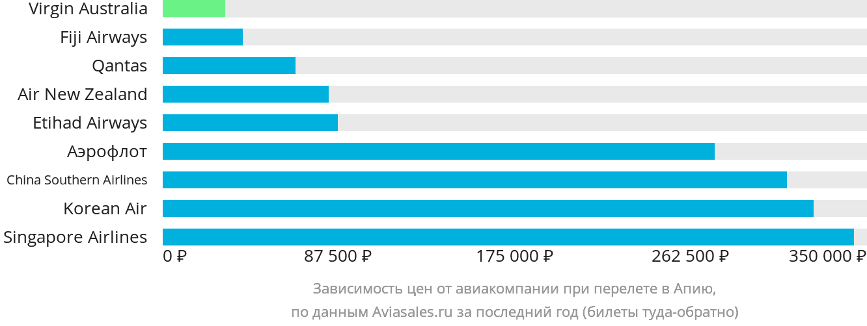 Динамика цен в зависимости от авиакомпании, совершающей перелет в Апию
