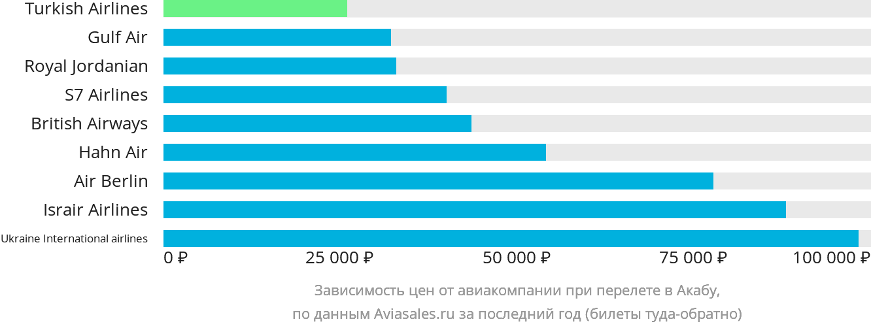 Динамика цен в зависимости от авиакомпании, совершающей перелет в Акабу