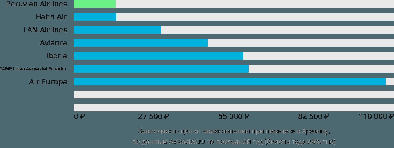 Динамика цен в зависимости от авиакомпании, совершающей перелет в Арекипу