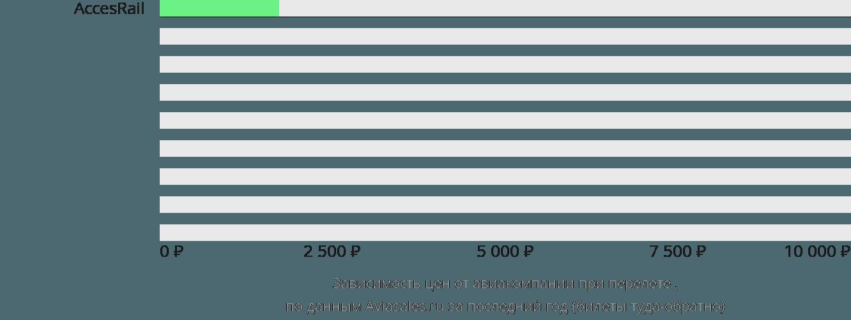 Динамика цен в зависимости от авиакомпании, совершающей перелет Анн Арбор