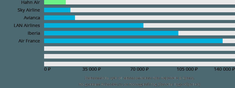 Динамика цен в зависимости от авиакомпании, совершающей перелет в Арику