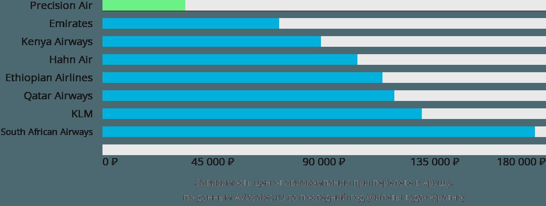 Динамика цен в зависимости от авиакомпании, совершающей перелет в Арушу