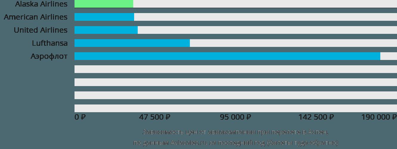 Динамика цен в зависимости от авиакомпании, совершающей перелет в Аспен