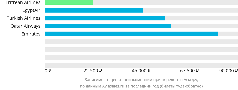 Динамика цен в зависимости от авиакомпании, совершающей перелет в Асмэру