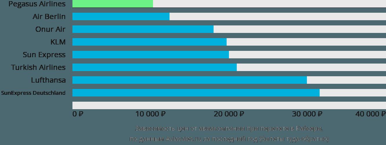 Динамика цен в зависимости от авиакомпании, совершающей перелет в Кайсери