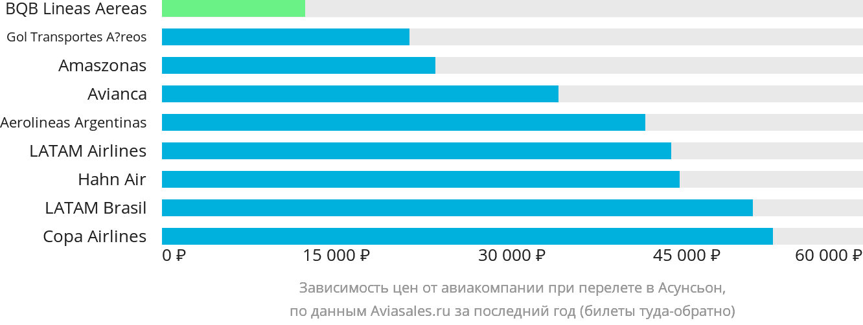 Динамика цен в зависимости от авиакомпании, совершающей перелет в Асунсьон