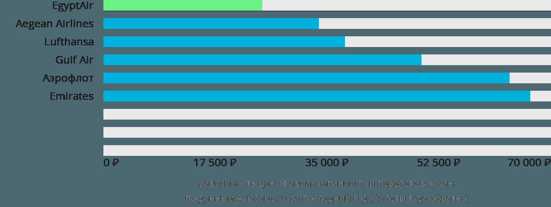 Динамика цен в зависимости от авиакомпании, совершающей перелет в Асуан