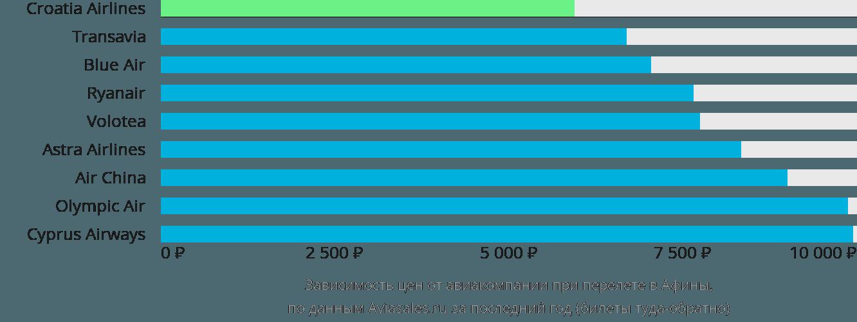 Динамика цен в зависимости от авиакомпании, совершающей перелет в Афины