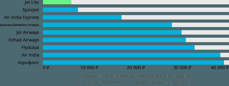 Динамика цен в зависимости от авиакомпании, совершающей перелет в Амритсар