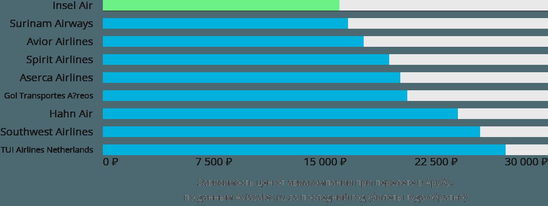 Динамика цен в зависимости от авиакомпании, совершающей перелет в Арубу