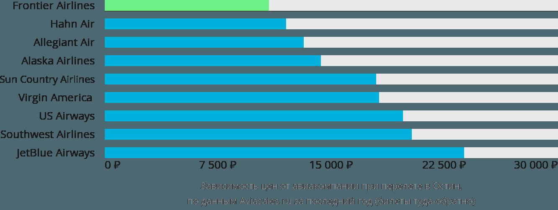 Динамика цен в зависимости от авиакомпании, совершающей перелет Остин
