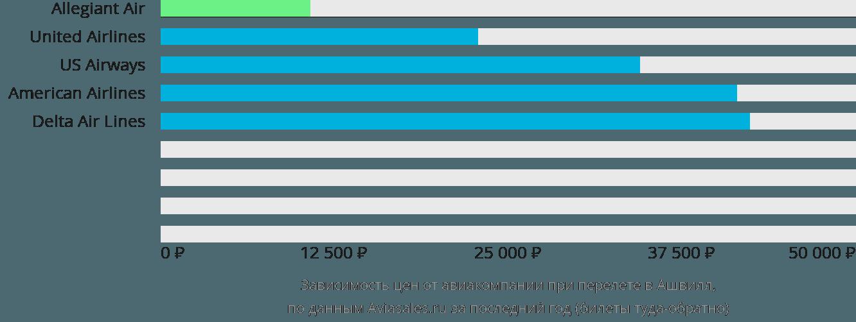 Динамика цен в зависимости от авиакомпании, совершающей перелет в Ашвилл