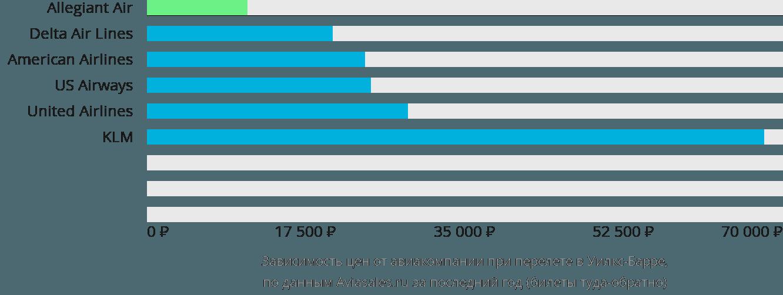 Динамика цен в зависимости от авиакомпании, совершающей перелет Уилкс-Барре