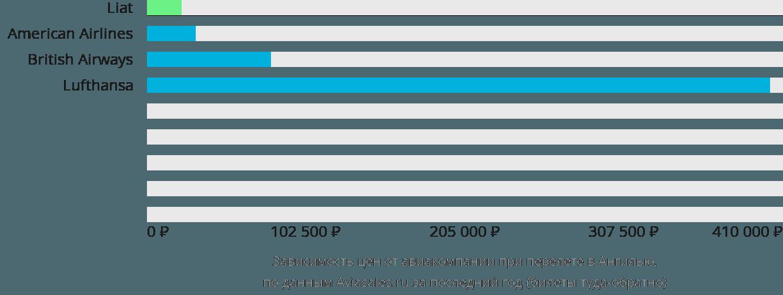 Динамика цен в зависимости от авиакомпании, совершающей перелет в Ангилью