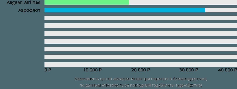 Динамика цен в зависимости от авиакомпании, совершающей перелет в Александрополи