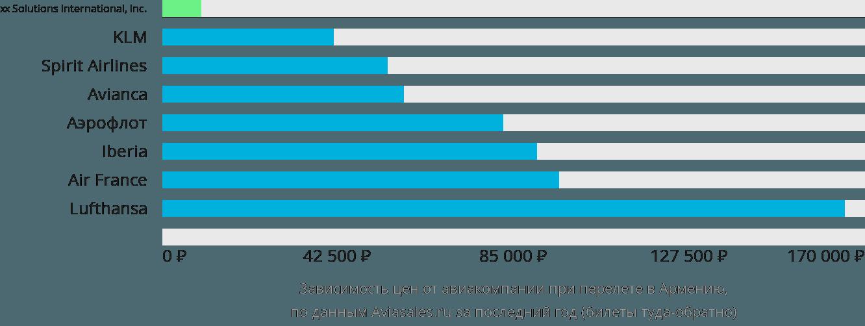 Динамика цен в зависимости от авиакомпании, совершающей перелет в Армению