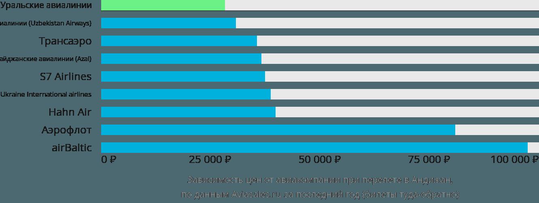 Динамика цен в зависимости от авиакомпании, совершающей перелет в Андижан