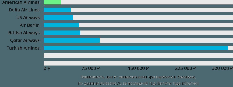 Динамика цен в зависимости от авиакомпании, совершающей перелет в Каламазу