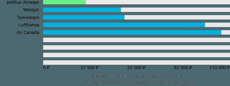 Динамика цен в зависимости от авиакомпании, совершающей перелет Эль Катей